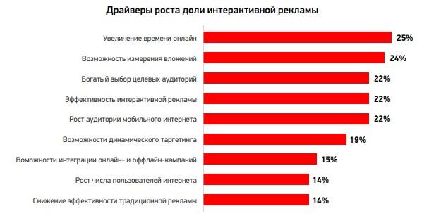 Доля digital внутри рекламных бюджетов составляет38%. Исследование IAB Russia