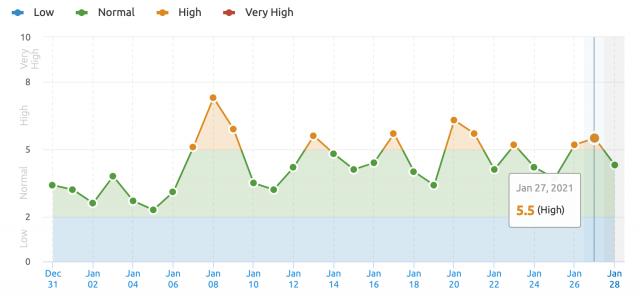 Вебмастера заметили признаки обновления алгоритма Google