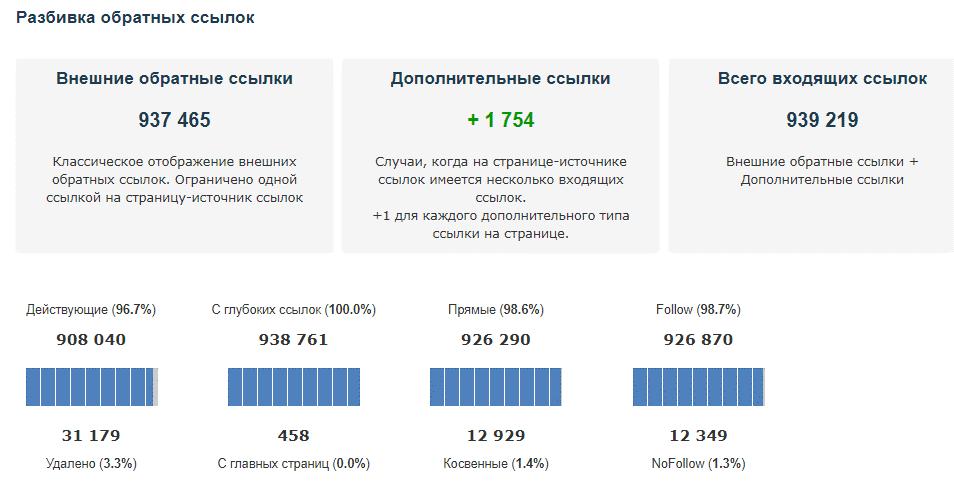 Анализ ссылочной массы с помощью Majestic.com