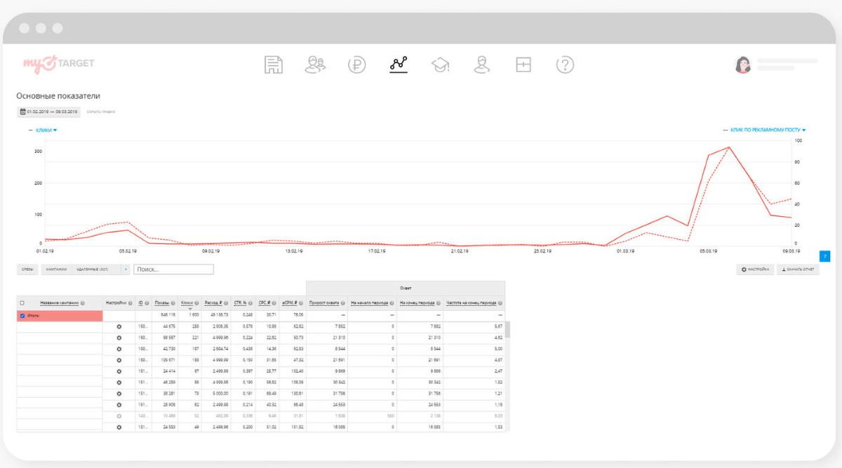 В myTarget увеличился период отображения статистики по кампаниям