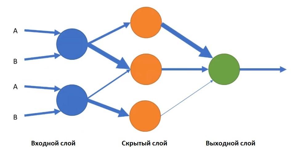 Что такое алгоритм «Королев» и как он работает