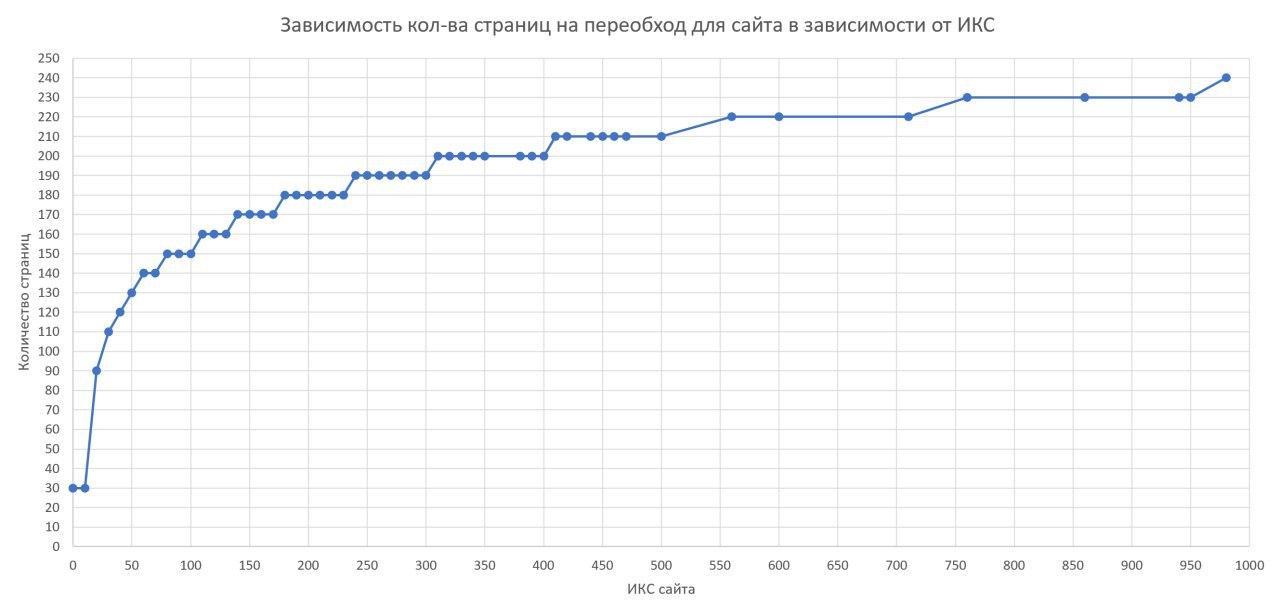 Яндекс.Вебмастер обновил суточный лимит на переобход страниц