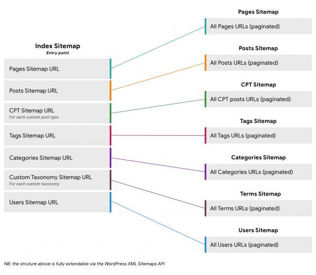 XML Sitemap можно будет создать в WordPress Core