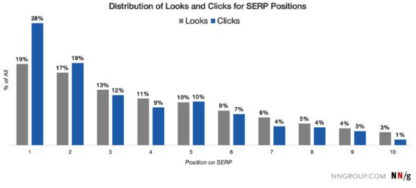 На первые три позиции выдачи Google приходится 59% кликов