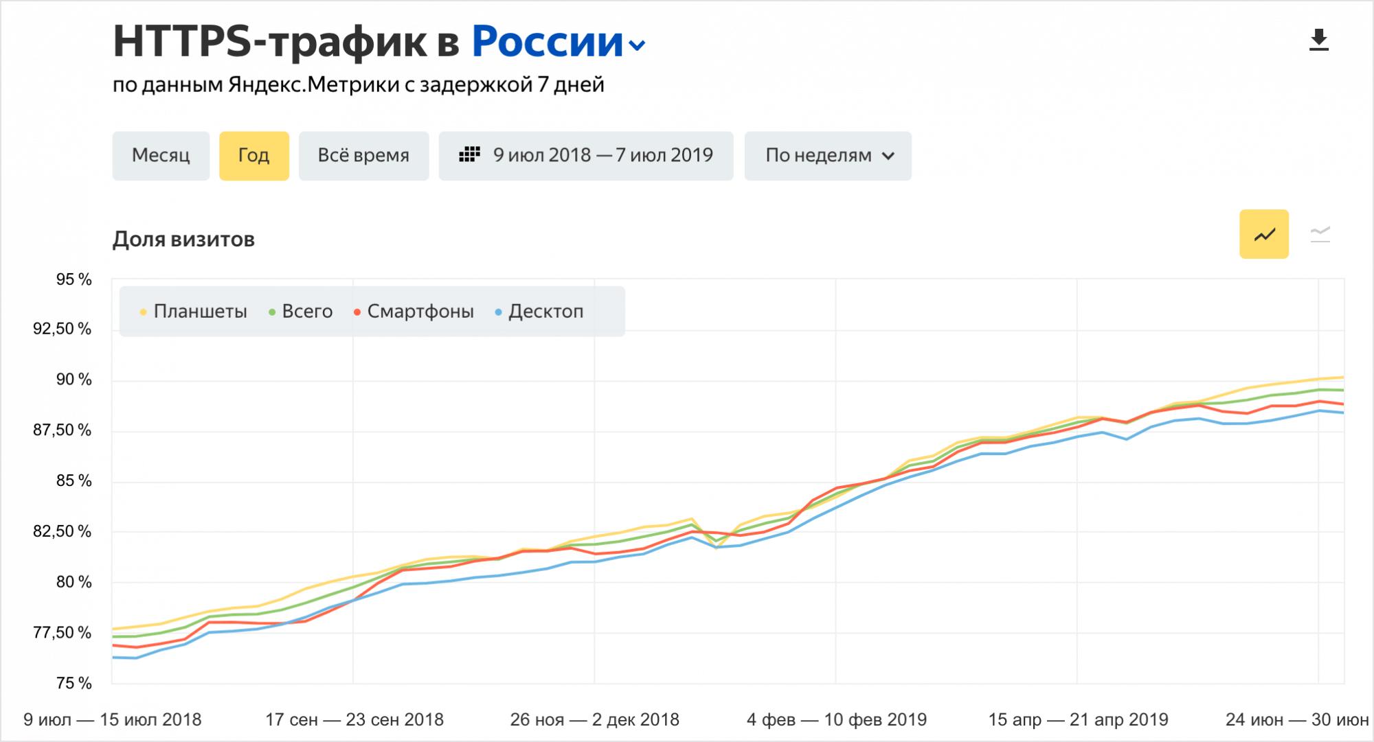 Яндекс.Радар добавил отчет с долей HTTPS-трафика
