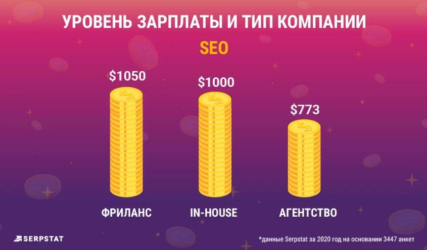 Сколько зарабатывают в SEO, Digital marketing и PPC