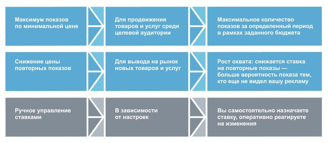 Директ позволил размещать медийные объявления на главной Яндекса
