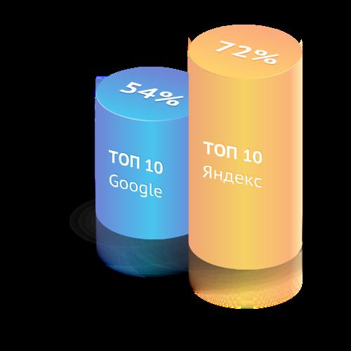 Число запросов в ТОП-10 Яндекса и Google