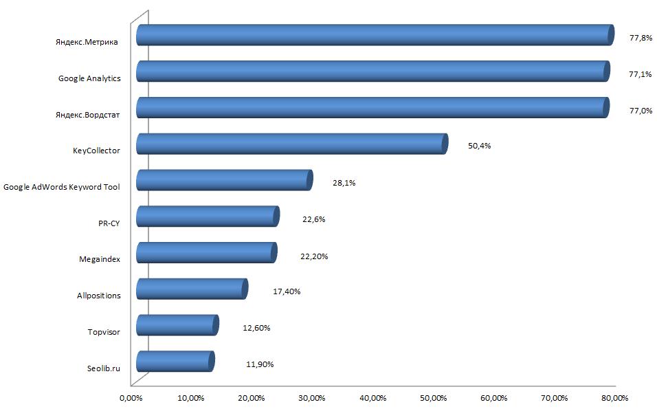Сбор статистики о запросах браузер реклама как рекламировать свой сайт в гугле