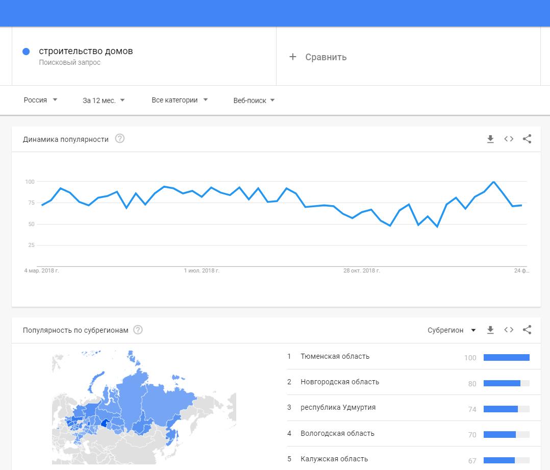 Статистика Google Trends по запросу «Строительство домов»