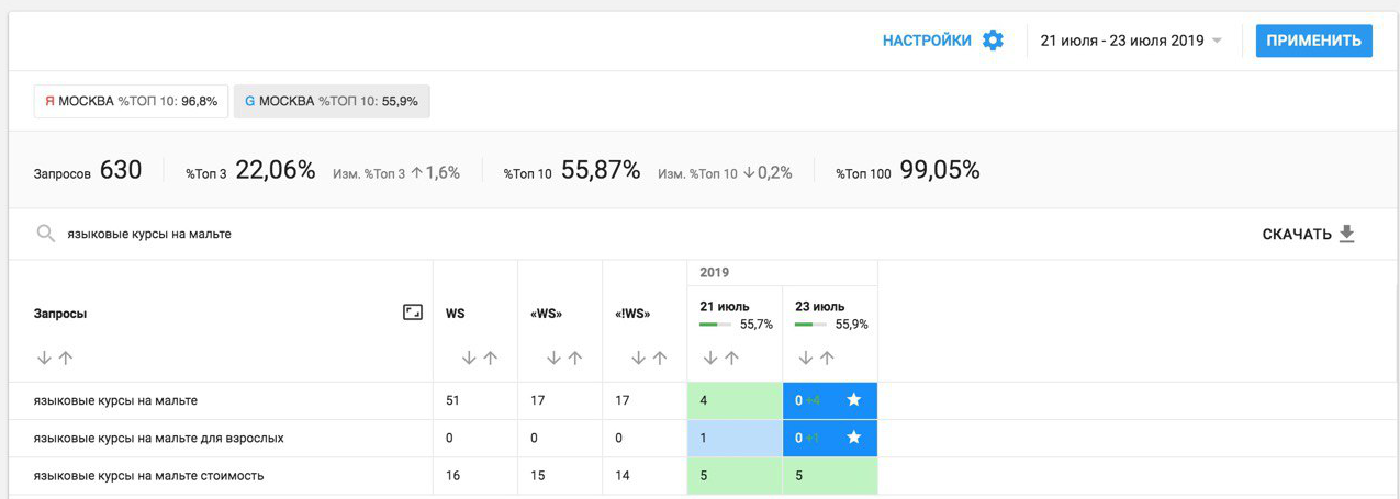 77% сайтов, попадающих в «колдунщики», находятся не на первой позиции в выдаче