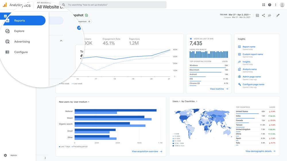 В Google Analytics 4 появятся новые отчеты и функции