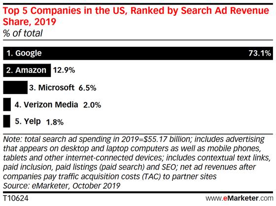 Доходы от рекламы в поиске у Google будут падать, а у Amazon расти