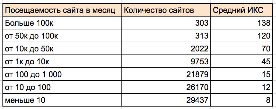 Зависимость ИКС от посещаемости сайта.png