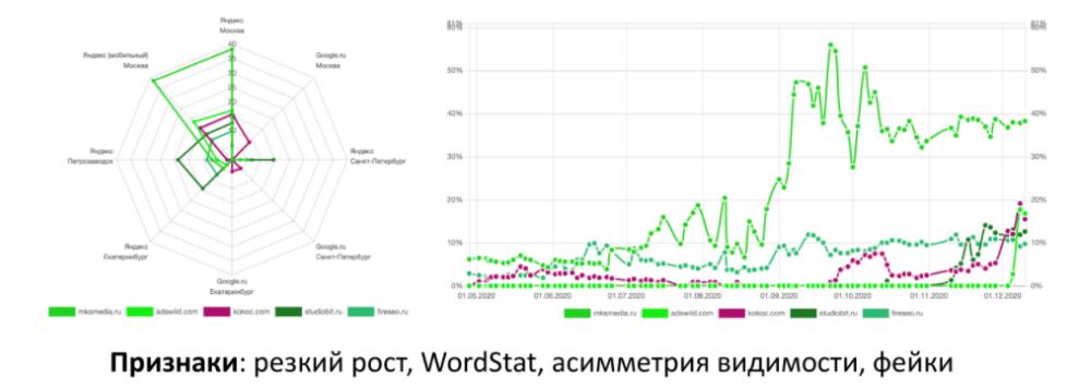 Борьба с накруткой ПФ в Яндексе