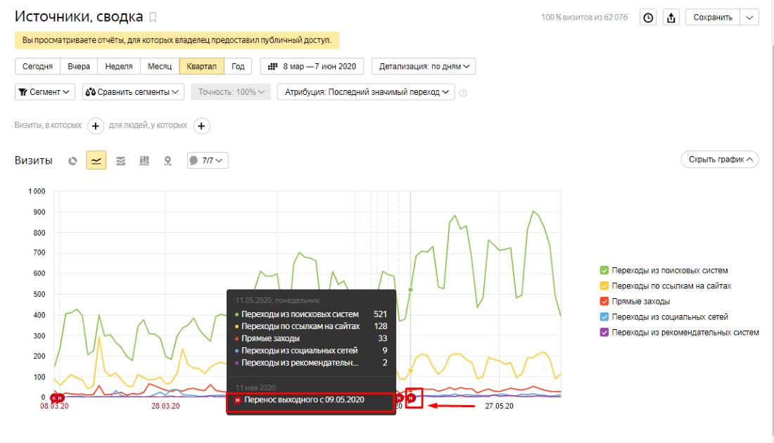 Как создать отчет в Google Data Studio через eLama: часть вторая