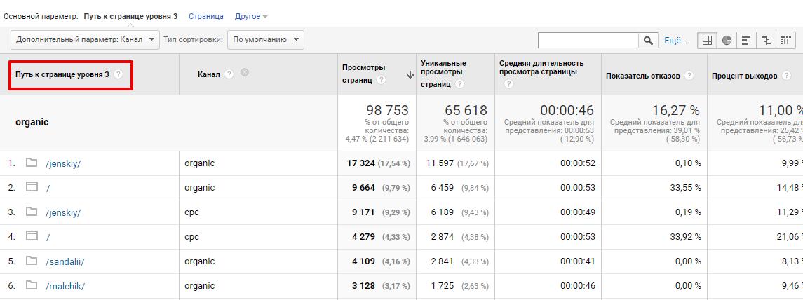 Информация о посещаемости страниц в Google Analytics