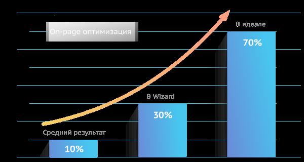 Процент оптимизации документов