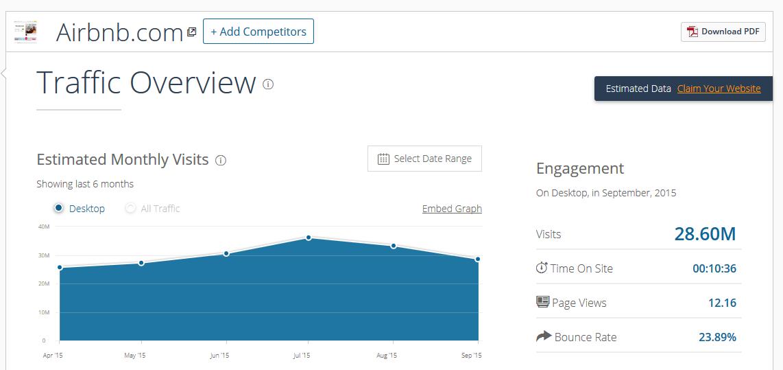Анализ информации по любому сайту и сравнение конкурентов с помощью сервиса SimilarWeb