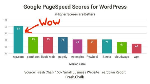 Сайты на WordPress.com довольно быстрые. Средний показатель Google PageSpeed у них составляет 91