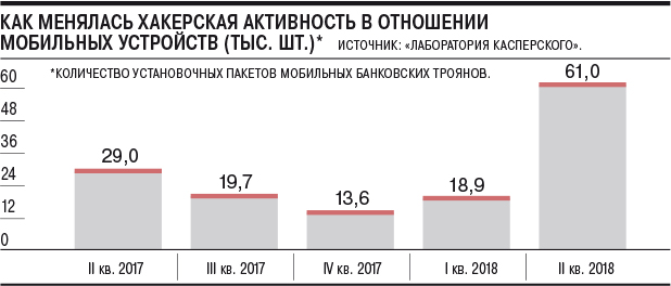 Число мобильных троянов для хищения денег увеличилось в три раза в 2018 году
