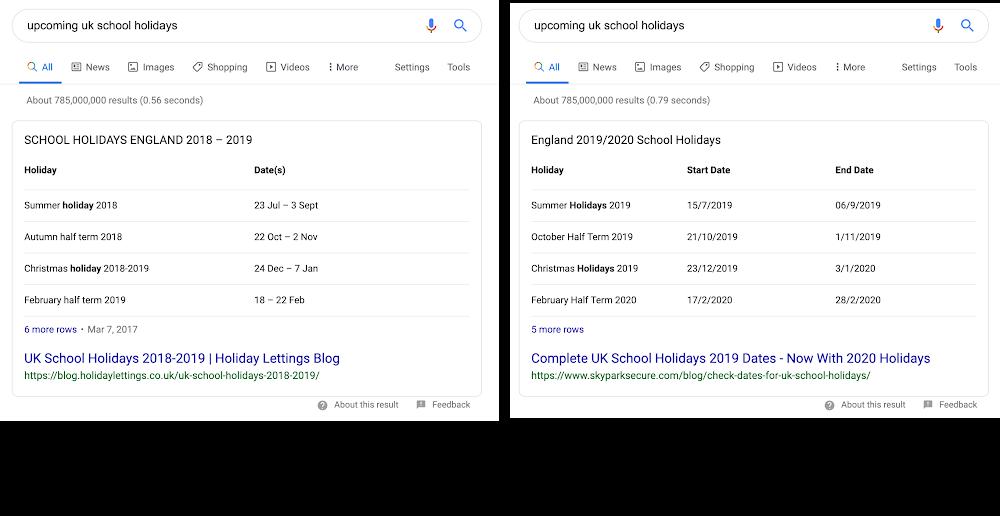 Google обновил алгоритм, чтобы сделать полезнее блоки с ответами