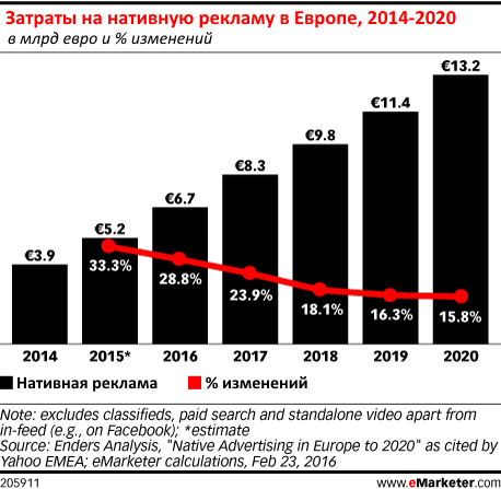 Затраты на нативную рекламу в Европе.png