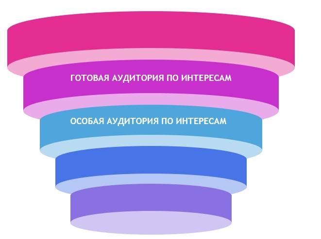 Распределение сегментов аудитории по воронке продаж
