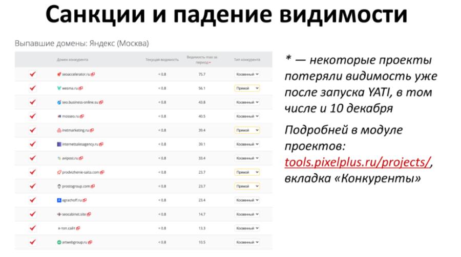 Санкции против накрутки ПФ в Яндексе
