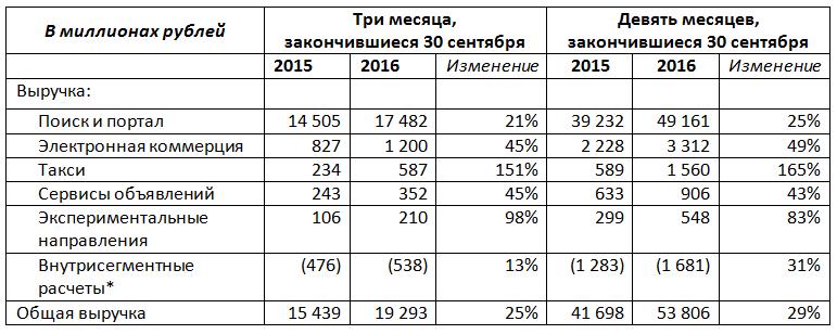 Финансовые результаты Яндекса за III квартал 2016 года