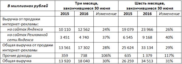 Продажа интернет-рекламы составляет 96% от общей выручки Яндекса