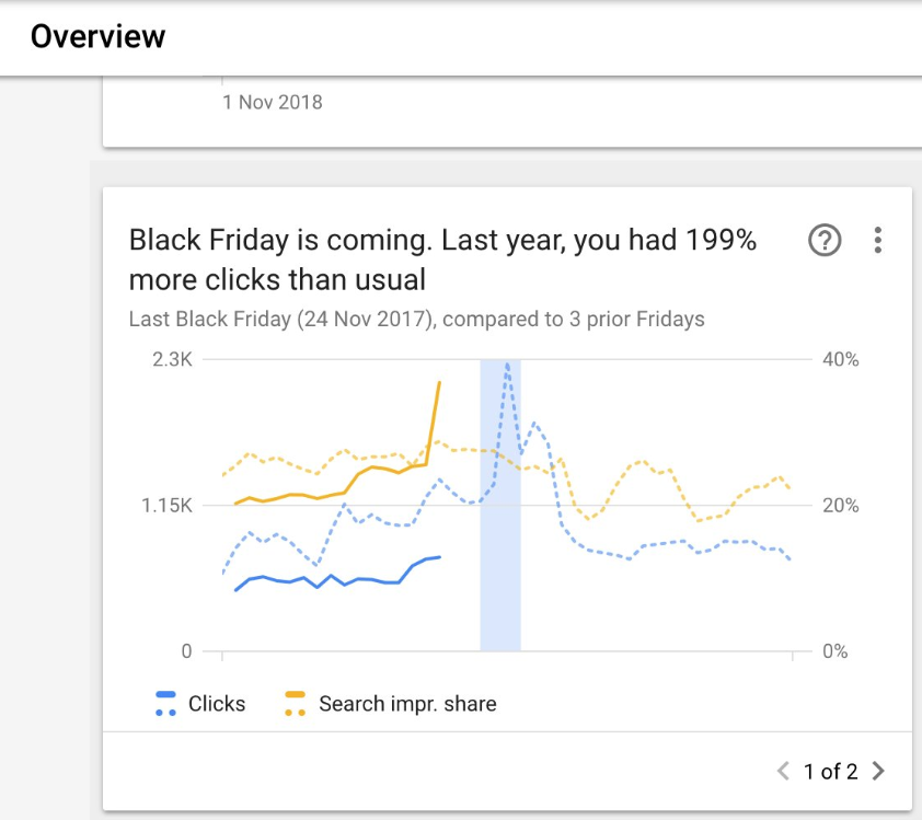 В Google Ads появилась статистика по кликам и показам в «Черную пятницу»