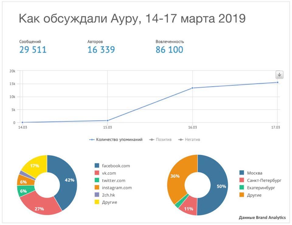 Как обсуждали Ауру Яндекса на выходных: исследование Brand Analytics