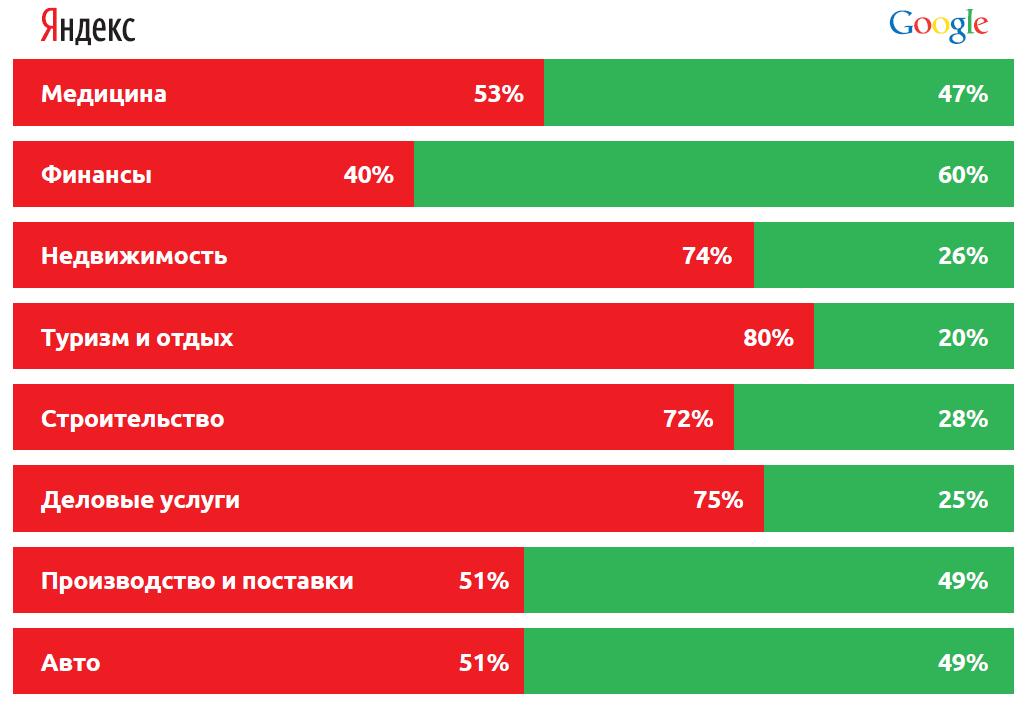 Сравнение поисковых систем Яндекс и Google