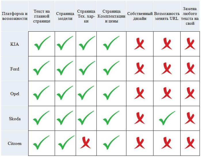 Продвижение сайтов автодилеров впоисковых системах: последние тенденции, проблемы ирешения