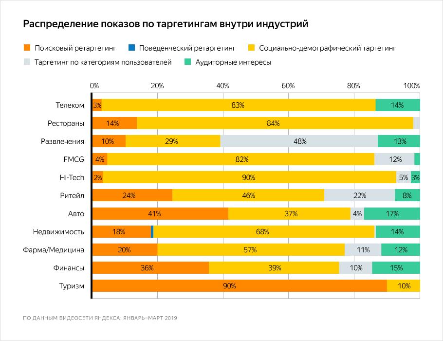 Видеосеть Яндекса: какие таргетинги выбирают разные категории рекламодателей