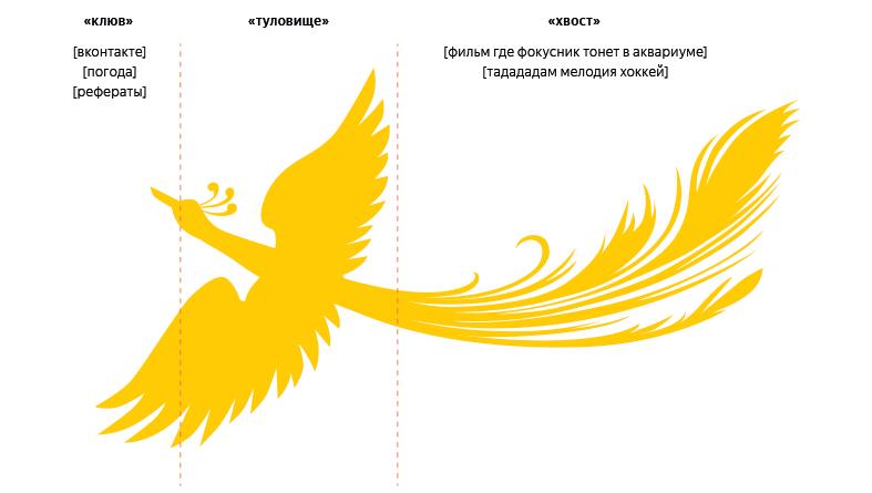 Яндекс запустил новый поисковый метод