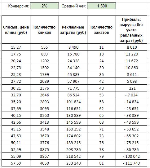 Бюджетная когорта: процент конверсии 2%