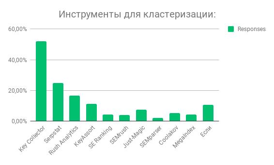Победители в категории кластеризация.png