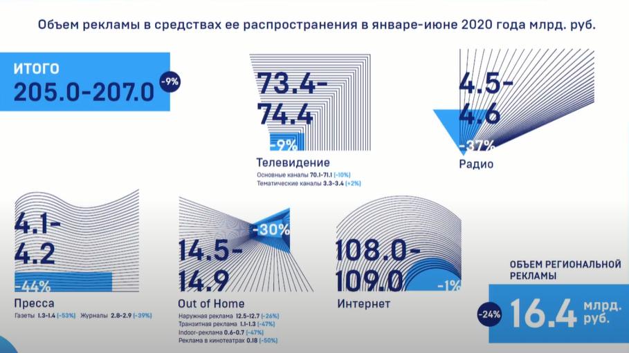 АКАР: падение рекламного рынка России составило 9% в I полугодии 2020