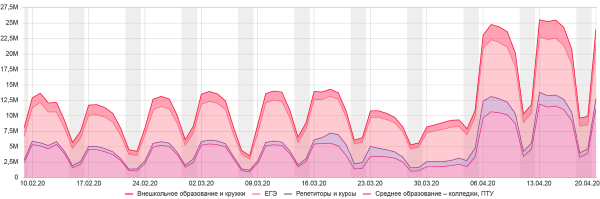 Яндекс рассказал, чем интересовались пользователи поиска в апреле