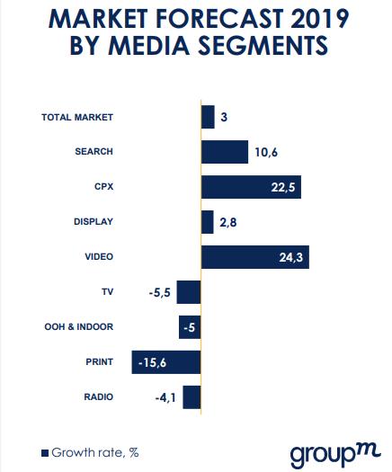 Российский рынок рекламы вырастет на 4% в 2020 году. Исследование