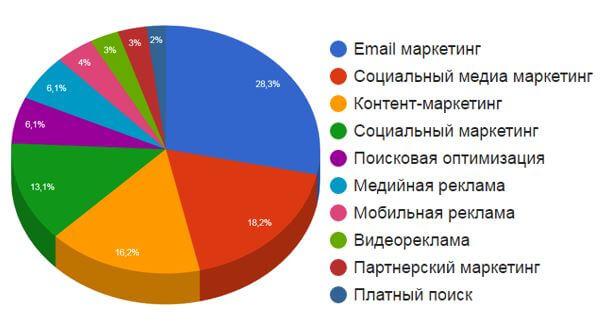 'эффективные инструменты интернет-маркетинга