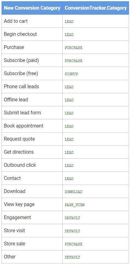 В Google Ads API, AdWords API и скриптах начнут автоматически применяться новые категории конверсий