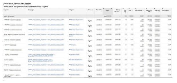 Как вести кампанию в Google Adwords и не слить бюджет: чек-лист задач