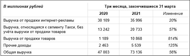 Яндекс представил финансовые результаты за I квартал 2021 года
