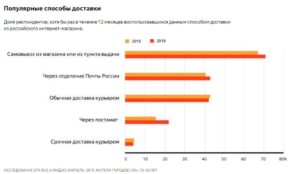 Что и как покупают россияне в интернете. Исследование Яндекс.Маркета и  GfK