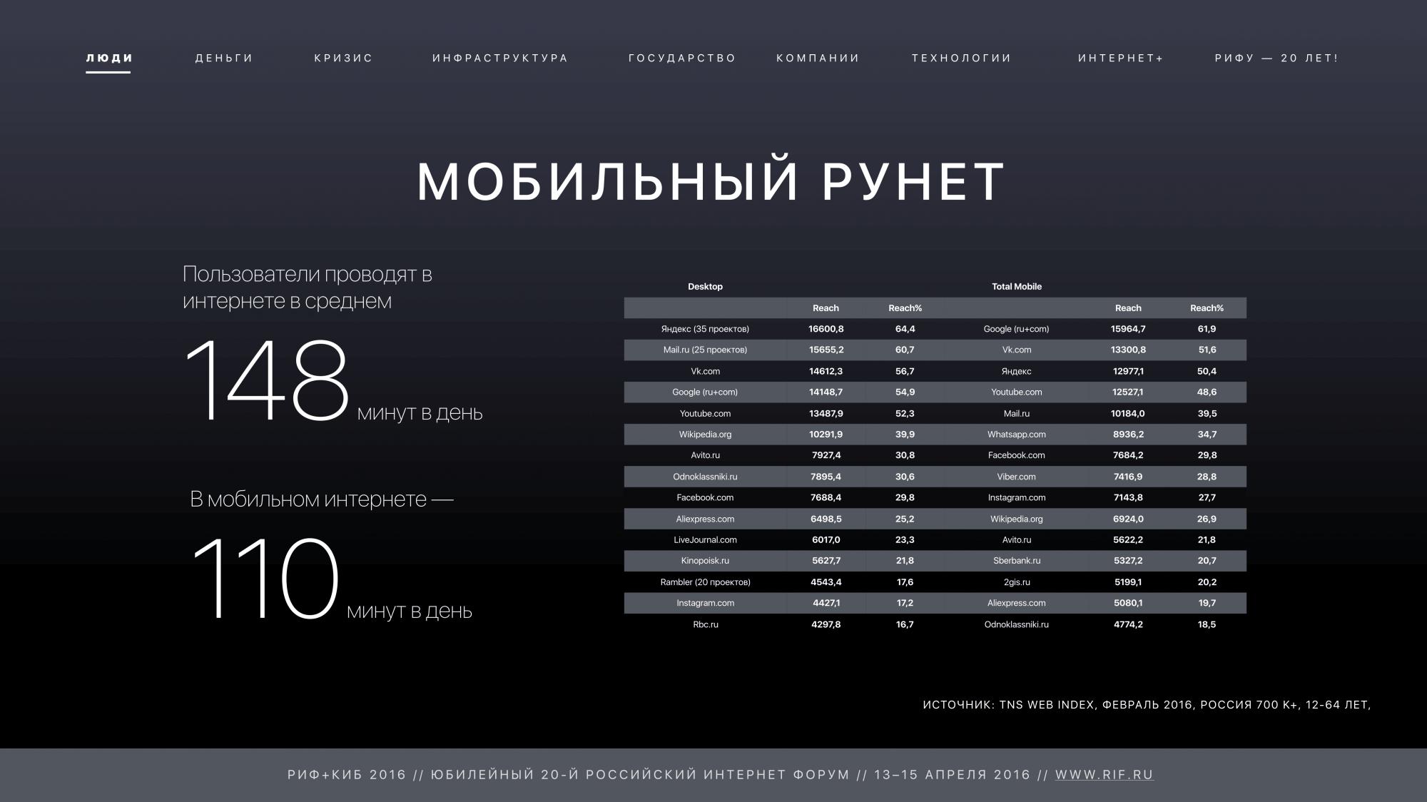 ВРунете уже 80,5 млн. пользователей