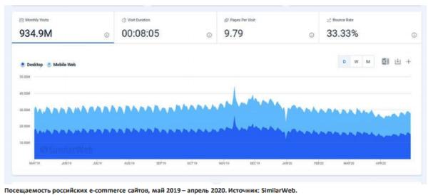 Ашманов и партнеры: состояние поискового маркетинга в сфере e-commerce 2020