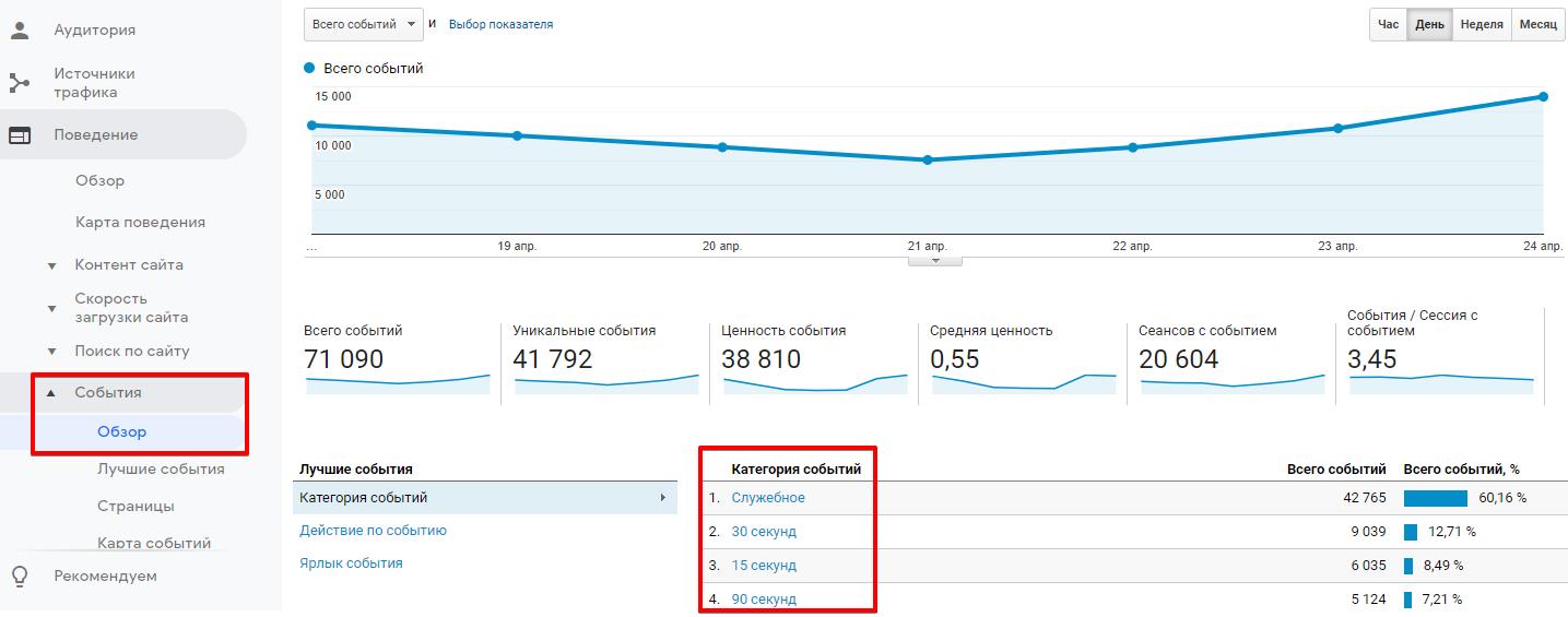 """Информация по группе отчетов """"События"""" в Google Analytics"""